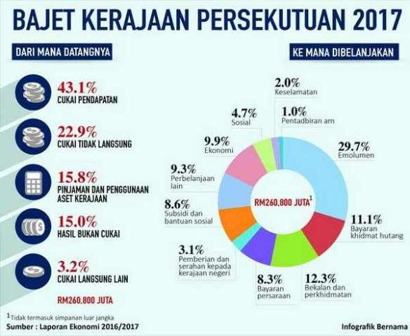 20161024-pendapatan-peruntukanbajet-2017