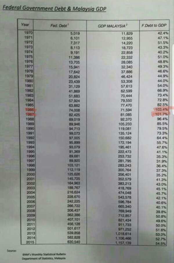 Nisbah Hutang - KDNK (Govt Debt - to - GDP ratio) Malaysia