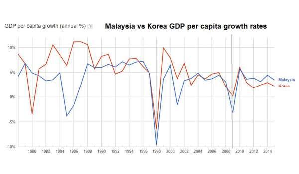 20161025-perkapita-malaysia-vs-korea
