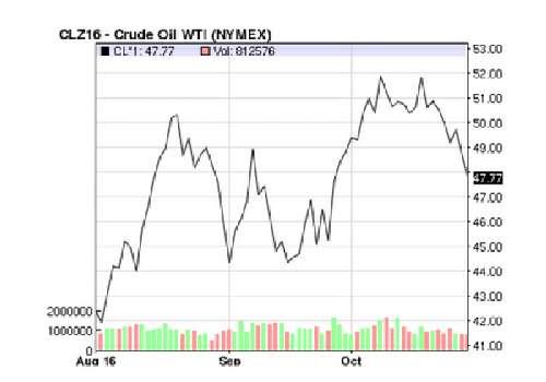 Mekanisma pengapungan harga minyak adalah mengikut harga purata bulan terdahulu. Harga minyak bulan November berdasarkan purata harga minyak pada bulan Oktober
