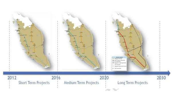 Projek Landasan Keretapi Pantai Timur