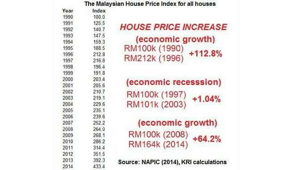 20161124-harga-rumah-1998-2014