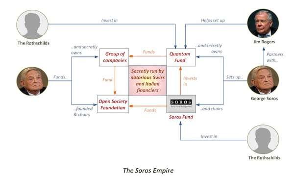 20161206-the-soros-empire