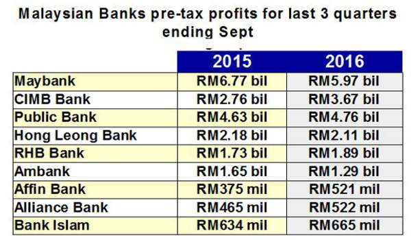 Bank di Malaysia masih positif