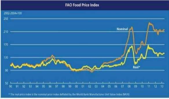 20161216-index-harga-makanan-dunia