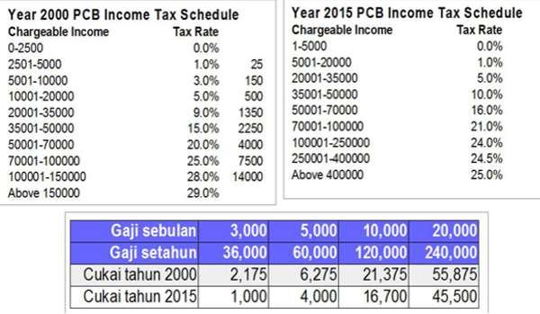 20161217-cukai-pendapatan-peribadi-2000-2015