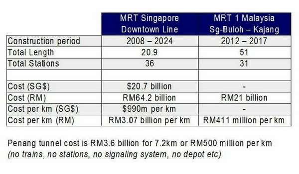 20161218-kos-mrt-malaysia-singapura