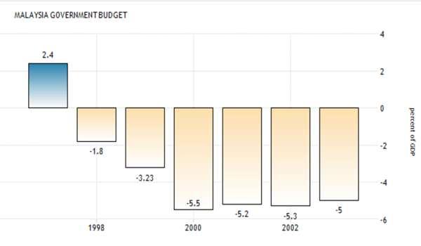 20161219-bajet-deficit-1998-2002