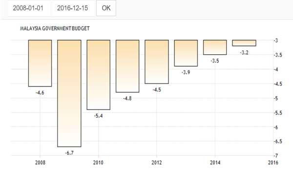 20161219-bajet-negara-2008-2015