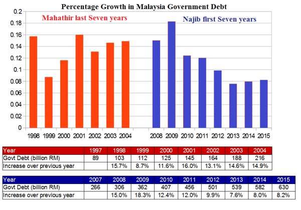 20161219-pertambahan-hutang-negara-peratusan-kdnk