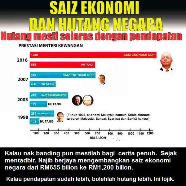 20170105-hutang-saiz-ekonomi-negara