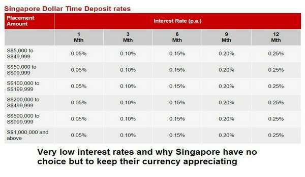 20170105-kadar-faedah-bank-singapura