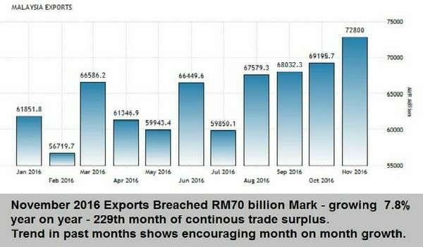 20170109-nilai-eksport-malaysia-november-2016