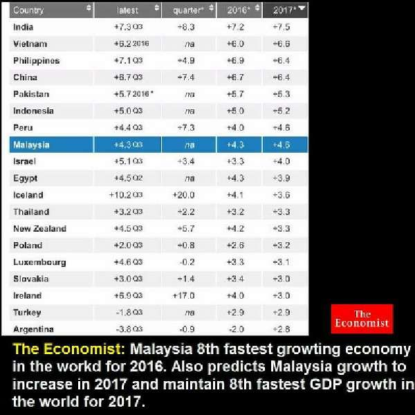 20170113-pertumbuhan-gdp-malaysia-the-economist