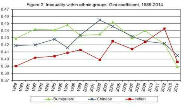 20170116-indeks-gini-malaysia-ikut-etnik