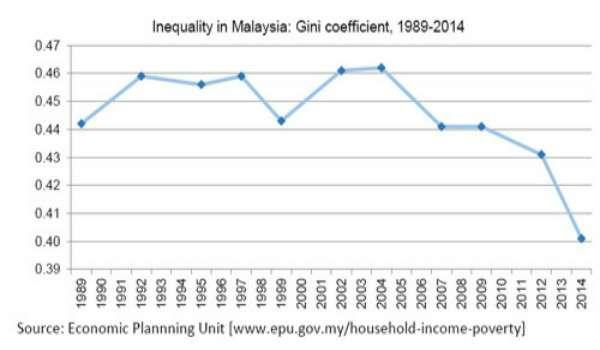 20170116-indeks-gini-malaysia