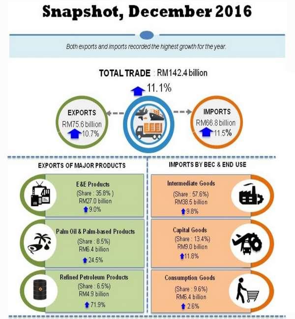 20170208-eksport-negara-disember-2016