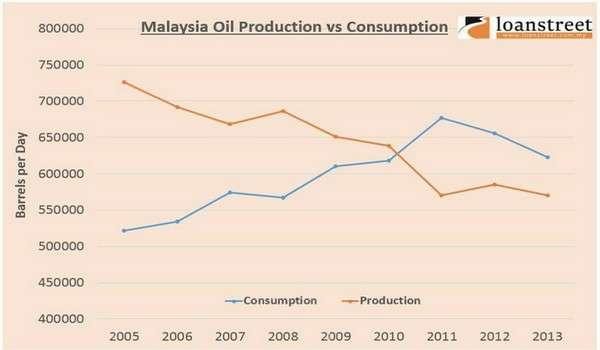 20170209-malaysia-pengimport-minyak-bersih