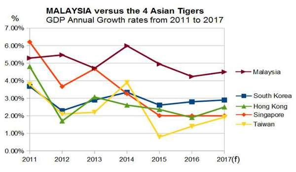 201702121-ekonomi-malaysia-atasi-asian-tiger-2011-2017
