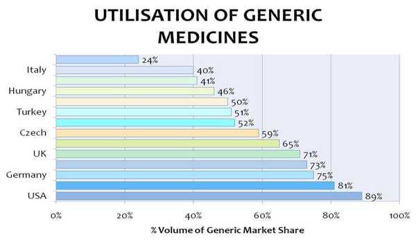 20170215-penggunaan-ubat-generic