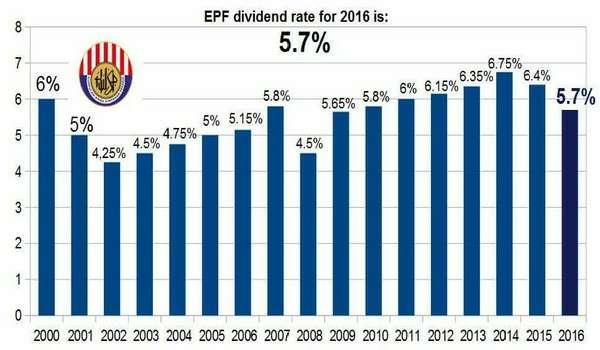 20170218-dividen-epf-2016