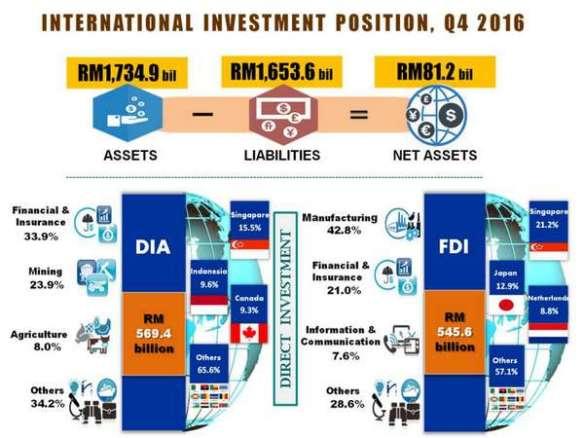 20170224-pelaburan-antarabangsa