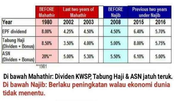 20170225-dividen-jatuh-zaman-mahathir