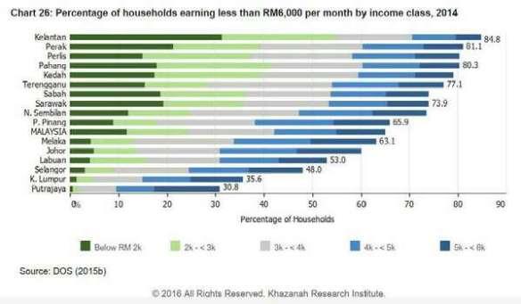 20170302-pendapatan-isi-rumah-kajian-khazanah
